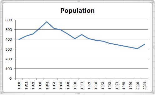 Population Chart