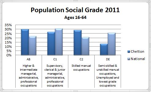 Population Social Grade 2011